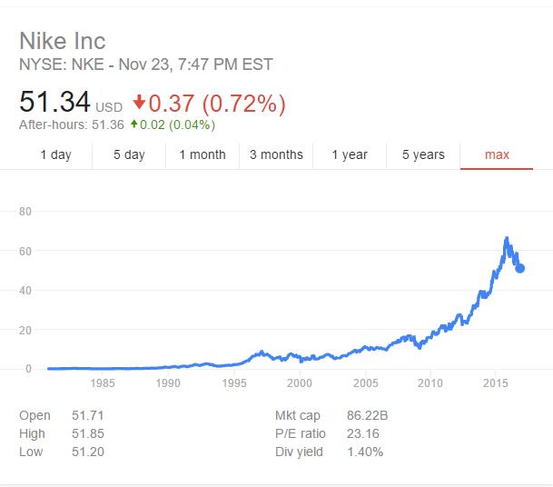Nike's stock price