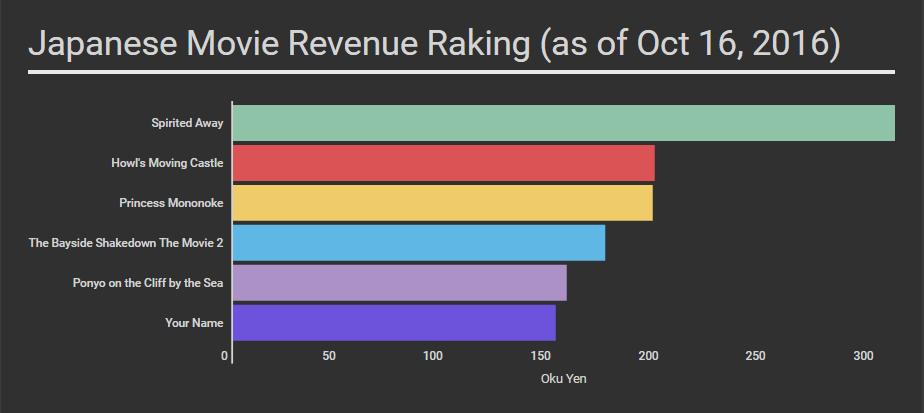 Japan box office revenue